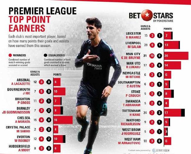 Each Premier League side's top point earner