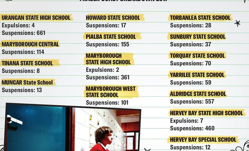 Break-down of suspensions at state schools across the Fraser Coast in 2017.