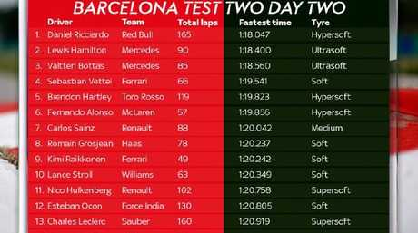 Barcelona Test 2, Day 2 timesheet.