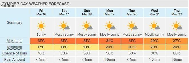 Gympie's forecast for the next 7 days shows a string of hot days. Courtesy of Weatherzone.