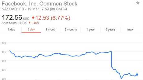 This is just a blip in the company's meteoric share price rise since going public.
