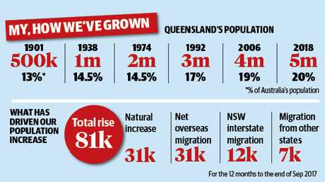 These ABS statistics highlight how fast Queensland is growing.