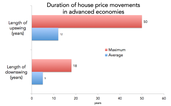 Upswings and downswings of house prices.