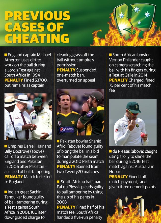 Dark history: ball tampering in cricket.