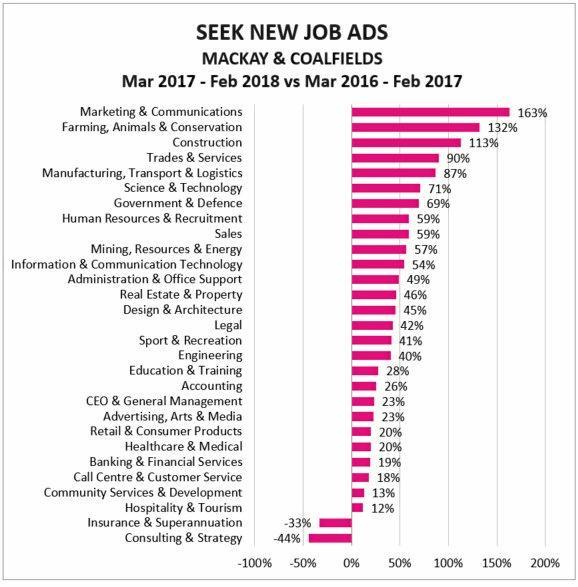 SEEK job growth data for Mackay.