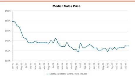 Median prices for Gladstone homes. Picture: CoreLogic