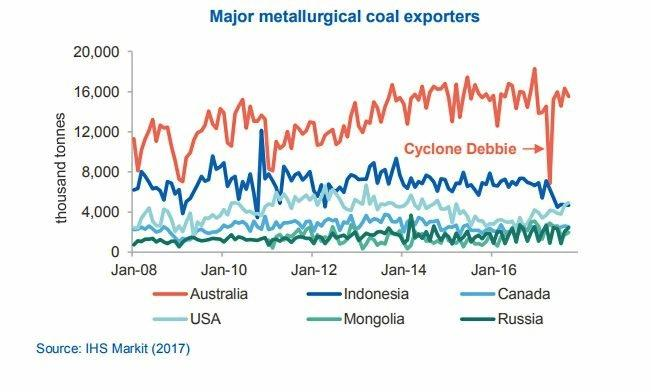 Coking coal statistics from the Department of Industry, Innovation and Science, December 2017 edition of the Resources and Energy Quarterly.