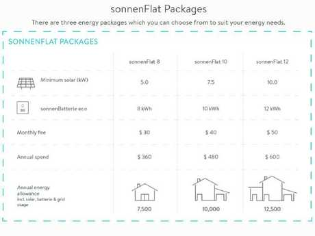 SonnenFlat offers customer the choice of three-monthly plans depending on energy requirements.