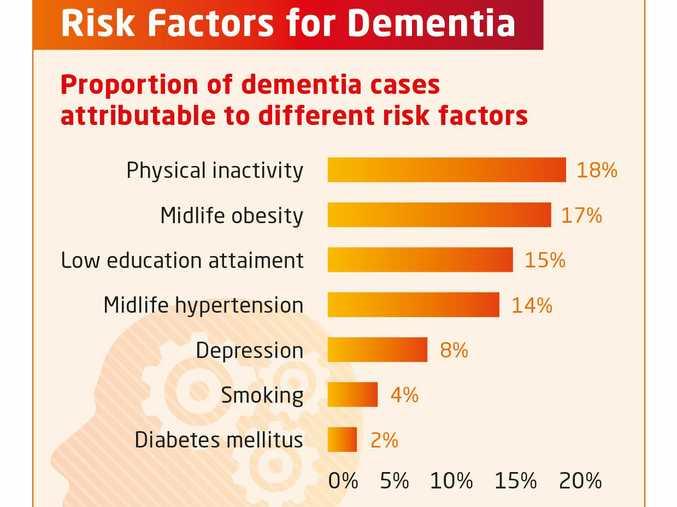 WAKE UP: Dementia risk factors proportions.