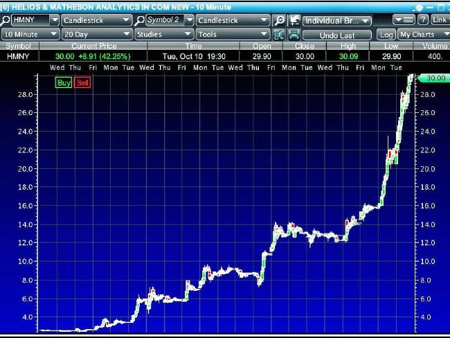 Shooting up the chart. Picture: Timothy Sykes
