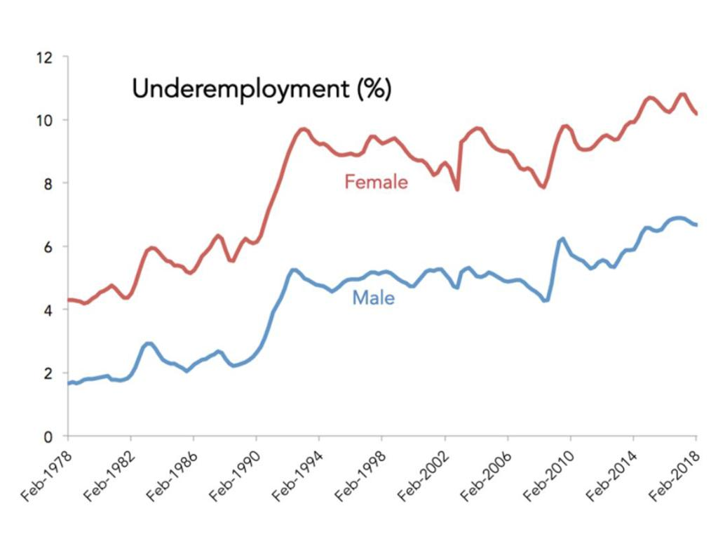 While male underemployment rates are climbing — far more women are still underemployed.