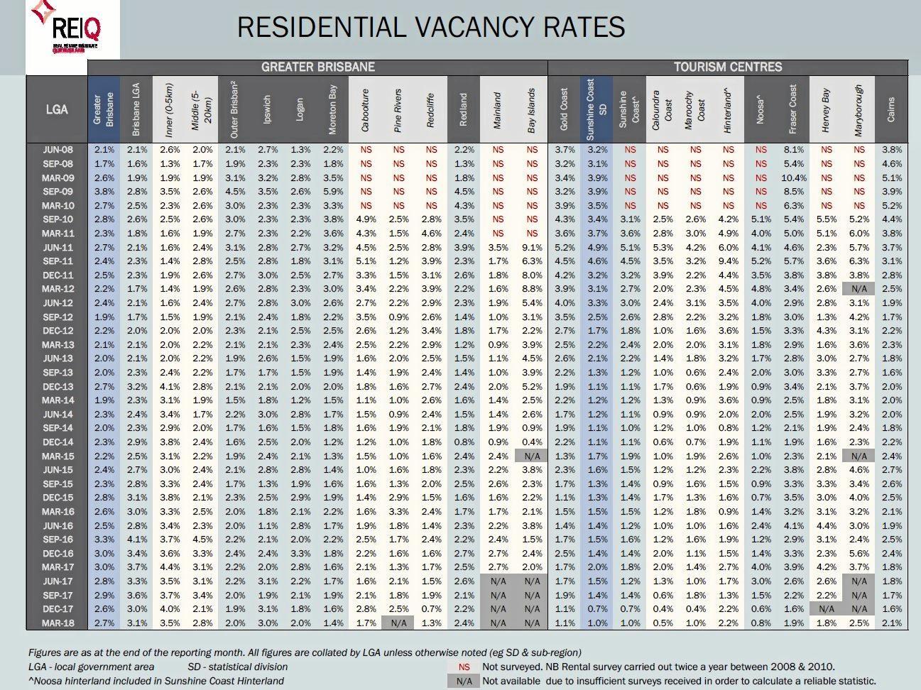 Residential vacancy rates in Queensland