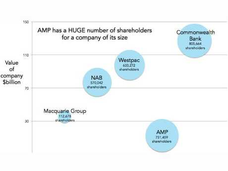 AMP is owned by a huge number of Aussies for a company of its size.