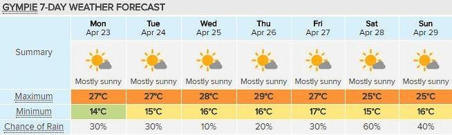 Gympie's forecast for the week, courtesy of Weatherzone.
