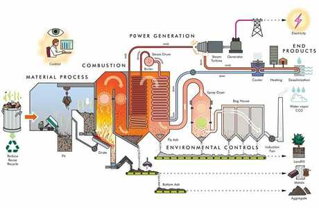 NEW TECHNOLOGY: A waste-to-energy plant uses trash as a fuel for generating power. This graphic from Deltaway, a major player in the global waste industry, describes the process.