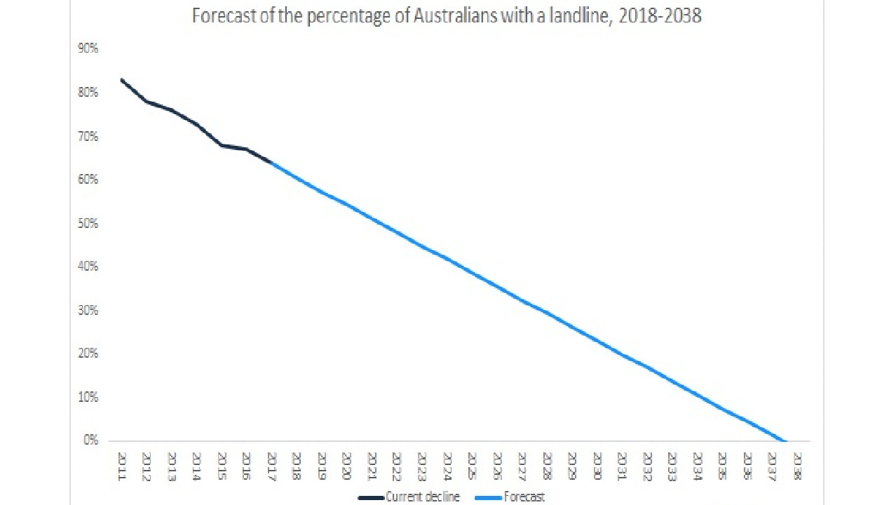 Finder.com.au predicts that only half of Aussie homes will have a landline in 2021. Picture: Supplied