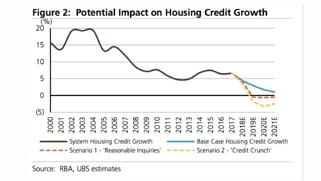 There could be tough times ahead. Picture: RBA, UBS estimates