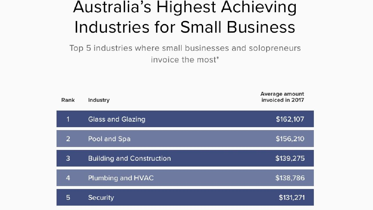 Invoice2Go data on most successful industries for small businesses.