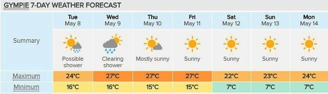 Gympie's seven day forecast will end dramatically when the temperatures drop to single digits over the weekend. Courtesy of Weatherzone.