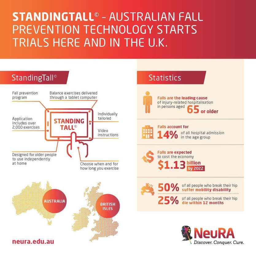 BETTER BALANCE: The app is Australian designed and now reached trialling stage in Australia and the UK.