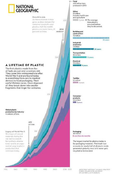 Global plastic production by industry, in the millions of tons. Most plastics are discarded after use in less than six months.
