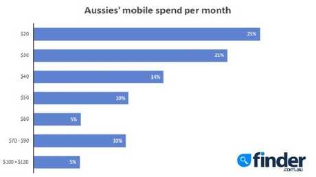 Are you paying more than the average mobile customer? Picture:Supplied