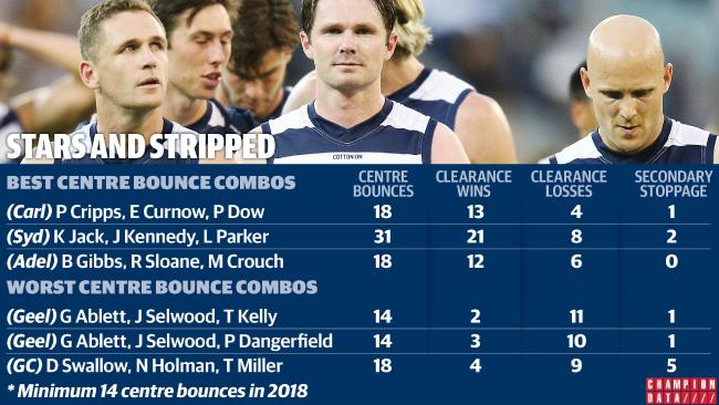The stats behind the Cats' onball woes.