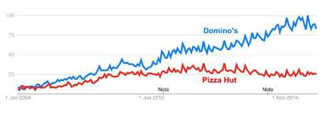 Poor old Pizza Hut. Was their big mistake abandoning their '13 11 66' (Note: after serious debate in the news.com.au office, we have concluded that the number was different in different states). Source: Google Trends.