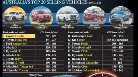 A list of the Top 20 cars sold in Australia and their emissions output. It varies depending on individual models. Graphic: The Australian newspaper.