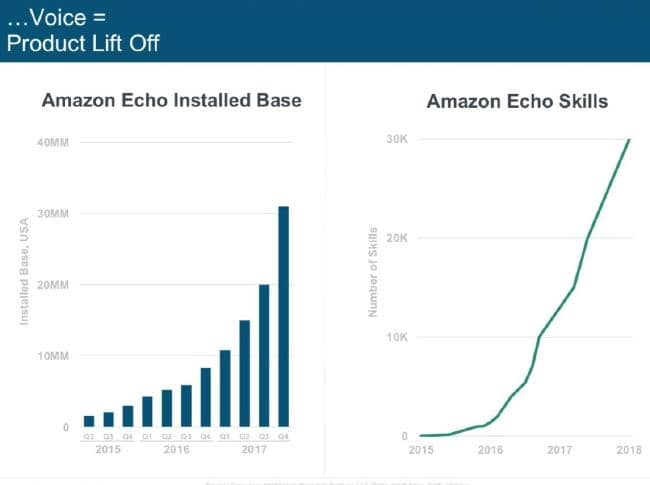 Amazon Echo is the industry leader.