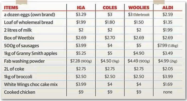 A chart showing different prices at different stores.