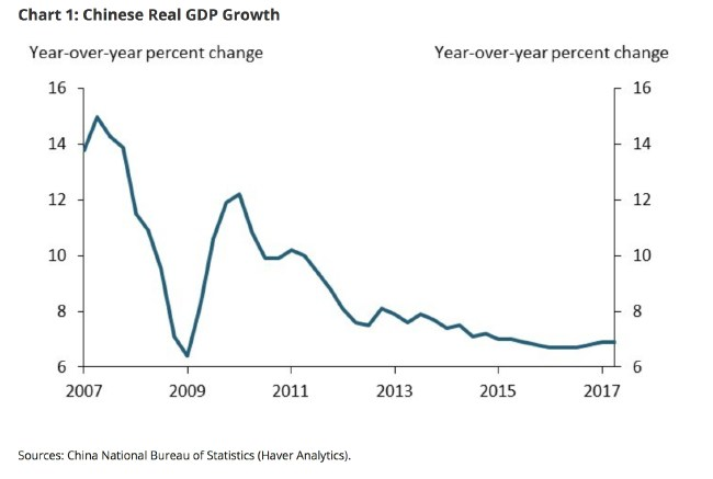 The years of double digit growth are long gone.