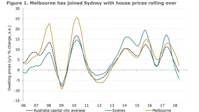 Fall in house prices 'larger than expected' | Sunshine Coast
