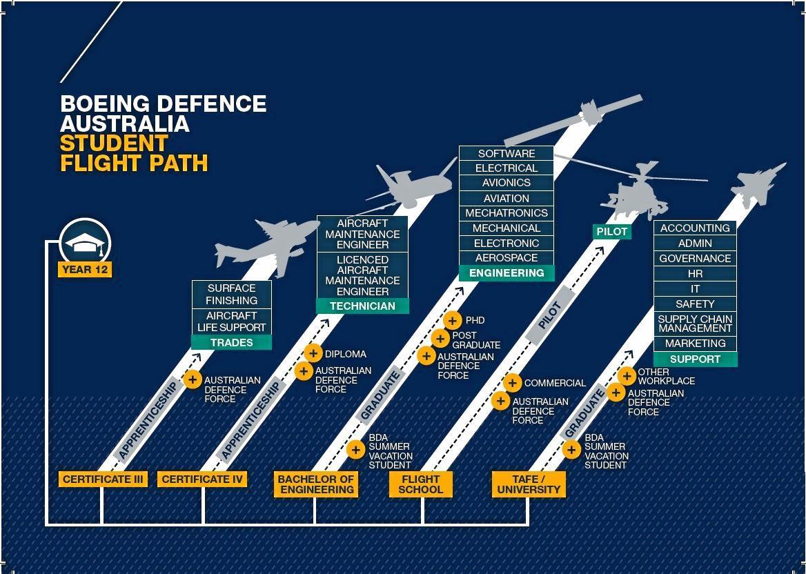 Boeing Defence Australia Student Flight Path