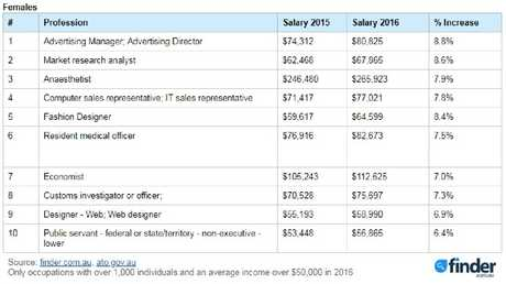 Finder.com.au has revealed a list of jobs with the highest percentage increase in salary for 2016. Picture: Supplied