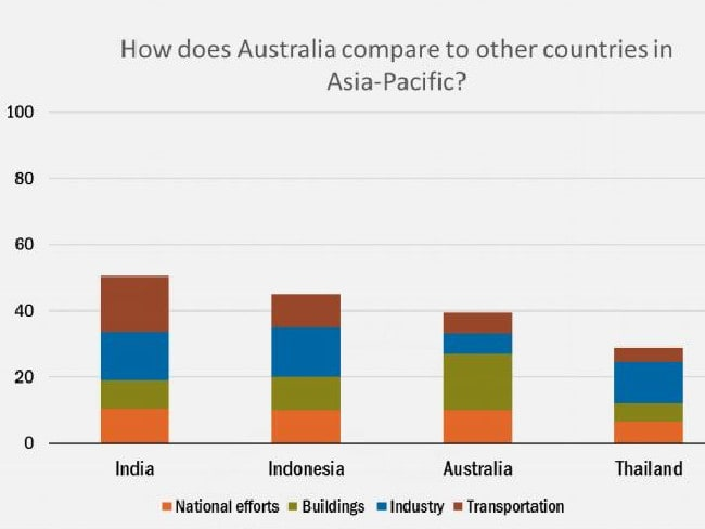 The strongest score for Australia was in building energy efficiency (green), the only area where we outperformed the median. But in industrial and transport energy efficiency, Australia ranks near the bottom.