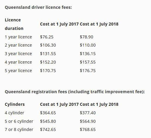 Registrations and licence fees increase in major price hike ...