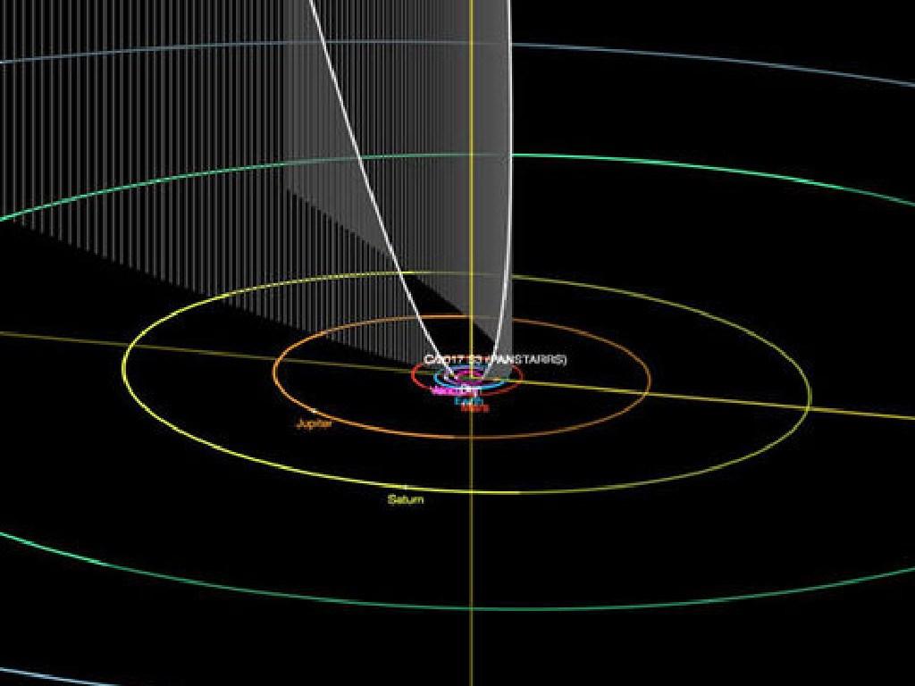 The orbit of PanSTARRS C/2017 S3. Picture: NASA