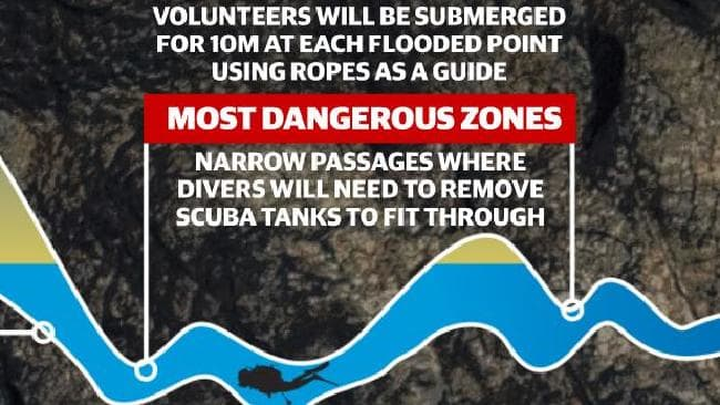 The cave has a series of extremely narrow 'choke points' for divers to negotiate.