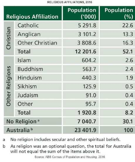 Religious affiliations in Australia. Picture: ABS Census of Population and Housing, 2016