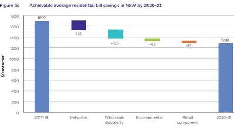 Power bills could reduced by a quarter of the cost in the right changes are made.