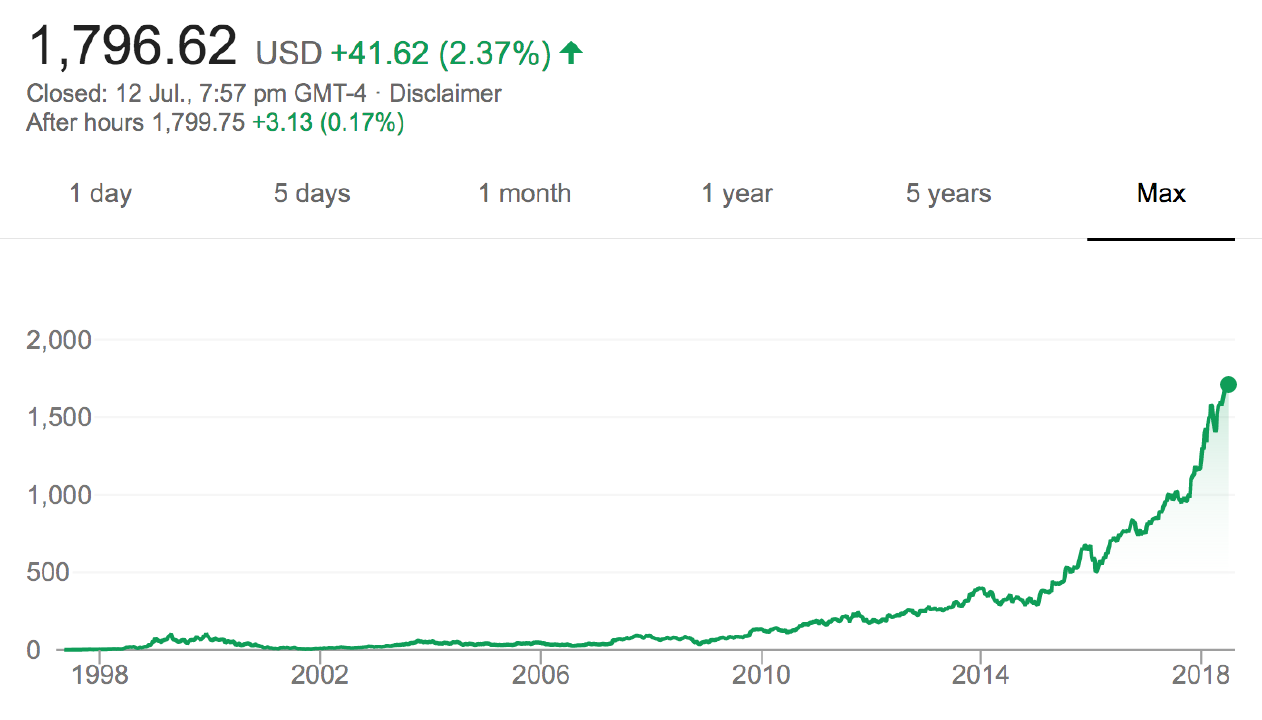 Amazon's share price has risen dramatically.
