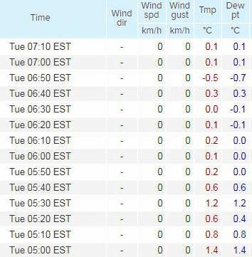 Gympie's freezing Tuesday morning temperatures, broken down into 10 minute increments. Courtesy of Weatherzone.