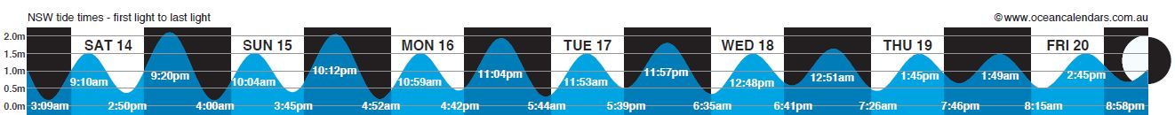 Coffs Coast Tides July 14 to July 20.