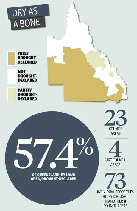More than half of Queensland is experiencing drought conditions.