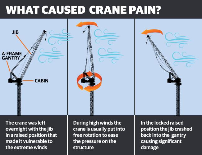 What caused Richmond residents' crane pain.