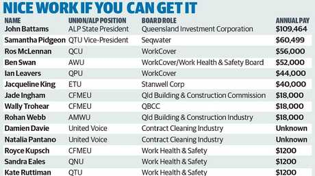 What current and former union heavyweights earn on Queensland Government boards.