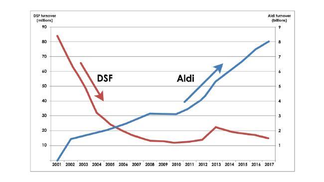 Dick Smith has blamed Aldi for his company's failure.