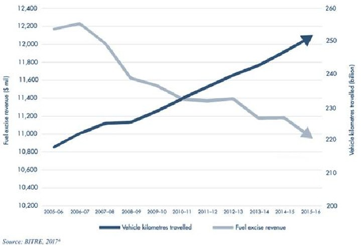 While kilometres travelled are increasing, the revenue from the fuel excise is decreasing. Picture: Infrastructure Partners Australia