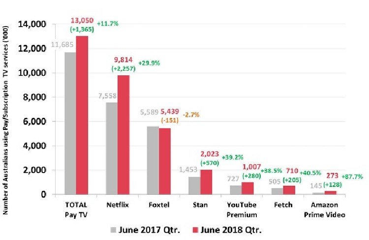 While Foxtel is the biggest Netflix rival, Stan is growing the fastest.
